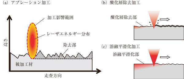 図1 2種類のレーザーを用いる表面平滑化プロセスの概念