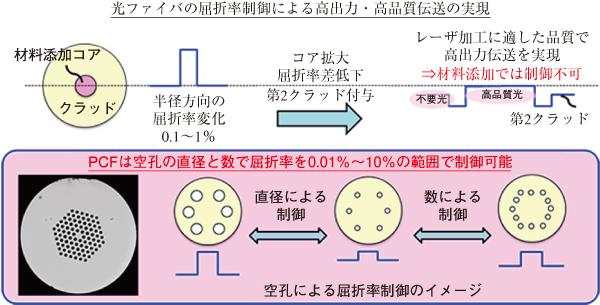 図1 光ファイバにおける高出力・高品質伝送能力の向上法とPCFの適用性
