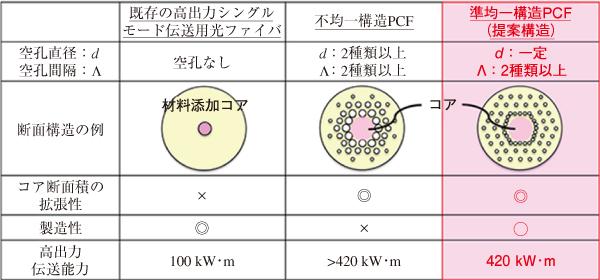 図2 準均一構造PCFの断面イメージと特長