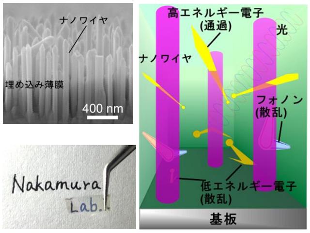 阪大,透明ナノワイヤ材料で熱電変換増大