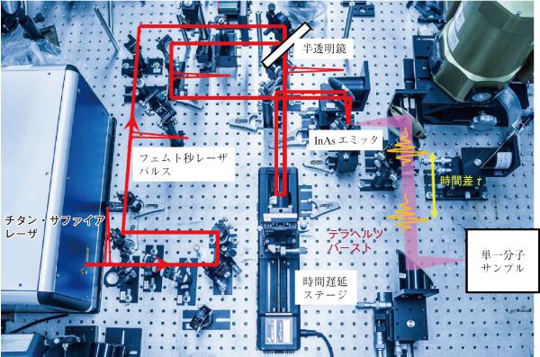 超高速テラヘルツ分光測定系の写真