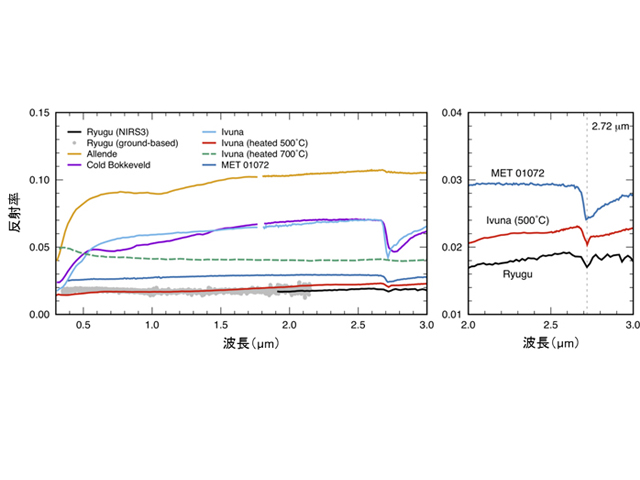 会津大ら,近赤外分光計で小惑星に水を発見