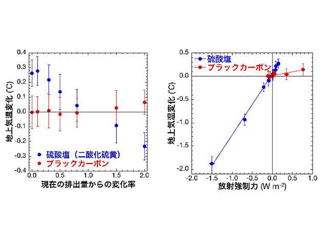 九大ら,PM2.5など微粒子による気候変化を解明