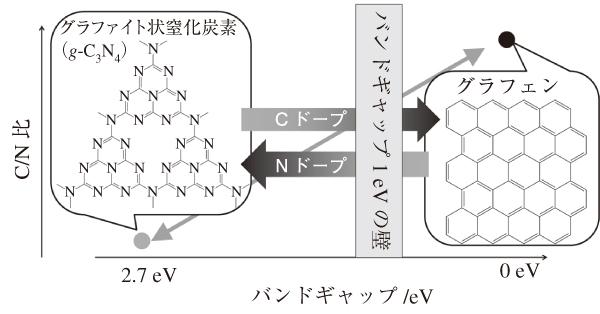 図1 g-C3N4とグラフェンの構造と組成による物性変化