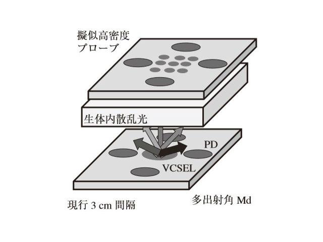 多出射角モジュールよる高分解能化のコンセプト(提供:リコー)