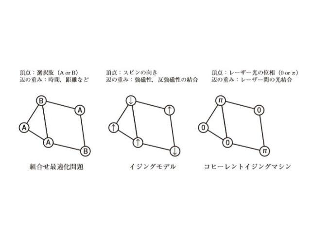 組合せ最適化問題を解くには,物理マシンで解ける形で表現する