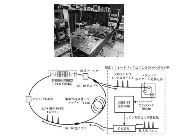 測定・フィードバック法を用いたコヒーレントイジングマシンの実験の様子(上)と概略図(提供:NTT)