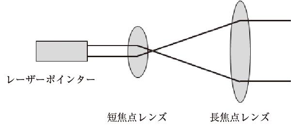 図5.1 レーザー光の拡大