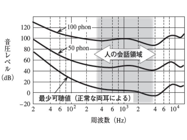 図1 等ラウドネス曲線と,人の会話の周波数領域