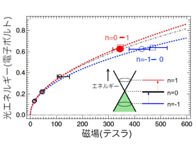 東大ら,光でディラック電子の対称性の破れ観測