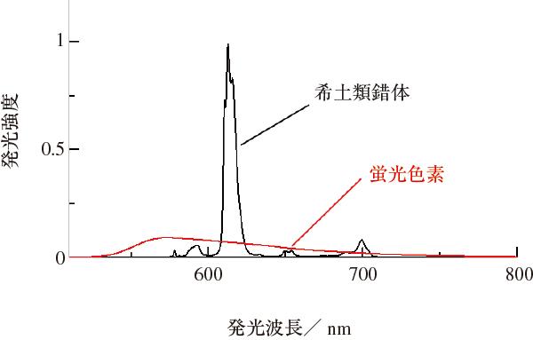 図1 希土類錯体と蛍光色素の発光スペクトル(発光面積で規格化)