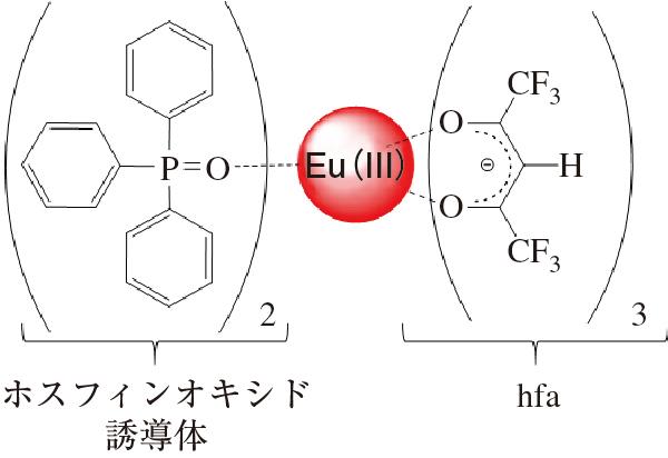 図2 強発光性のユウロピウム錯体骨格