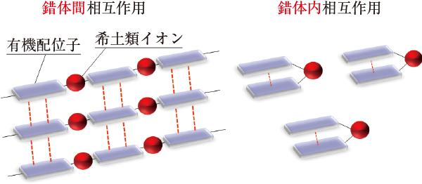 図3 耐久性アップのための分子デザインイメージ