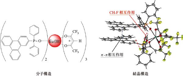 図4 発光輝度・耐久性・溶解性を兼ね備えたユウロピウム錯体