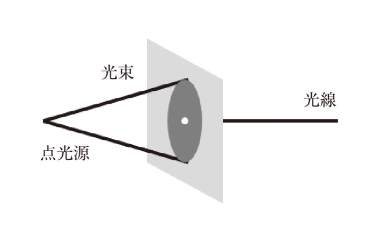 図1.15 光線と光束