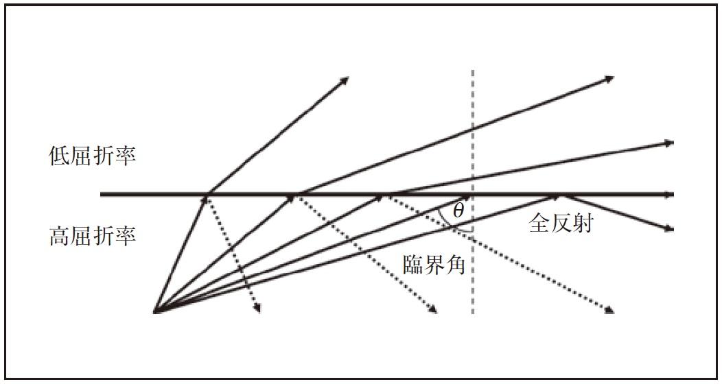 図1.22 全反射