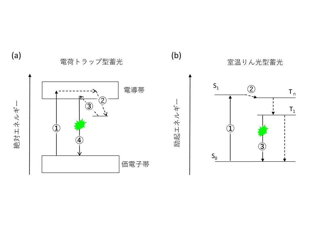 図1 2種類の蓄光放射の原理