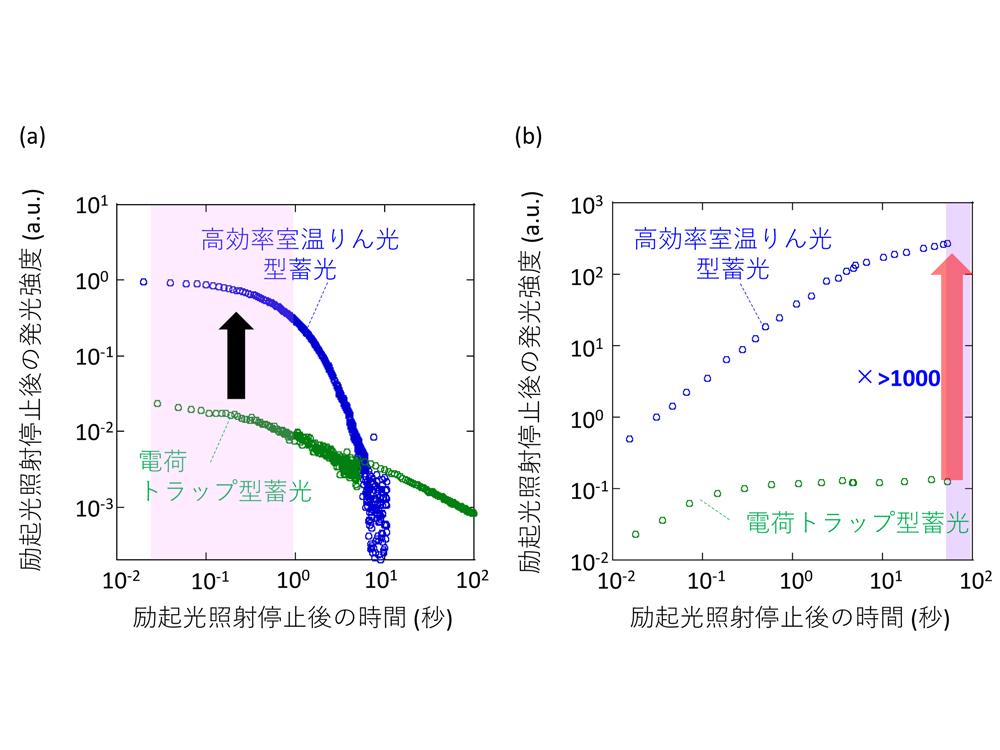 図2 電荷トラップ型蓄光と室温りん光型蓄光の蓄光特性の特徴