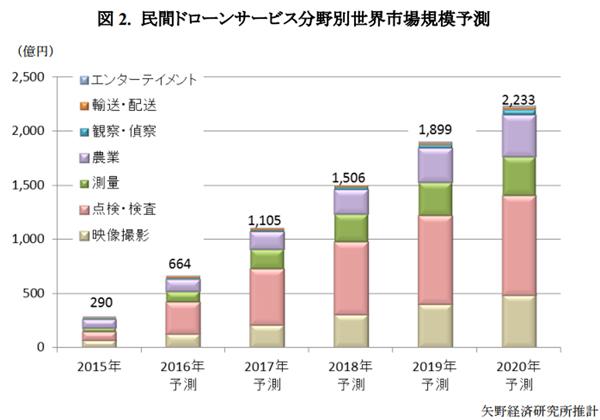ドローン世界市場,2015年は1兆2,410億円