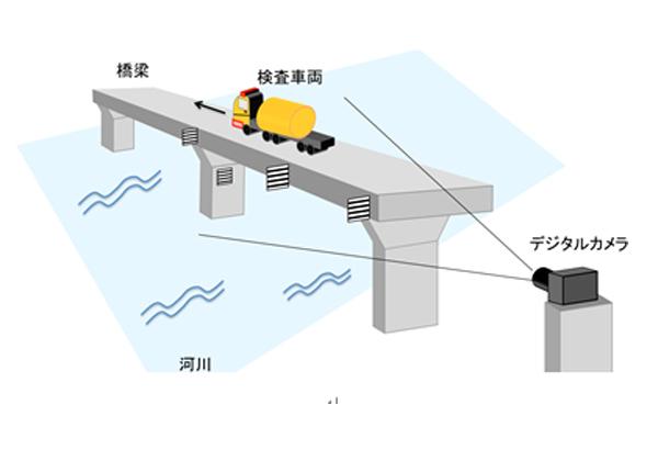 産総研,デジカメのモアレから構造物のたわみを計測