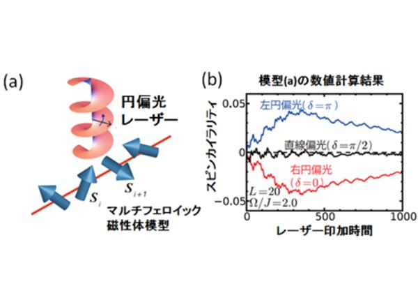 茨城大ら,レーザー照射による スピン流制御で新理論