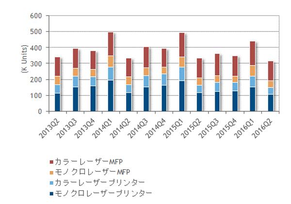 2016-Q2 国内レーザーMFP/プリンター市場,前年比5.5%減