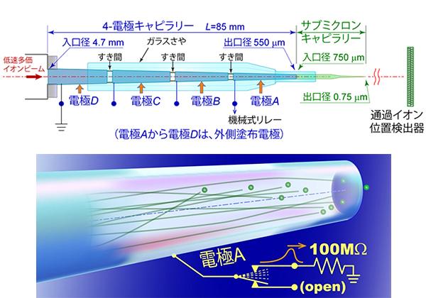 理研,低速多価イオンビームをΦ750nmで供給