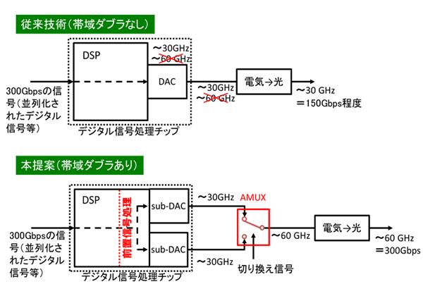 NTT,デバイスと信号処理で250Gb/sの光伝送に成功