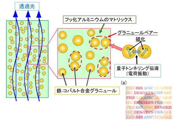 電磁研ら,透明強磁性体の開発に成功