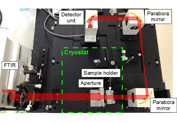東大ら,CdZnTeの高精度透過率測定に成功