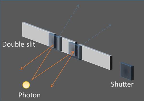 京大,一つの量子シャッターで二つのスリットを同時遮断
