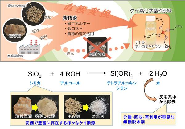 産総研ら,ケイ素化学の基幹原料を安価・簡単に合成
