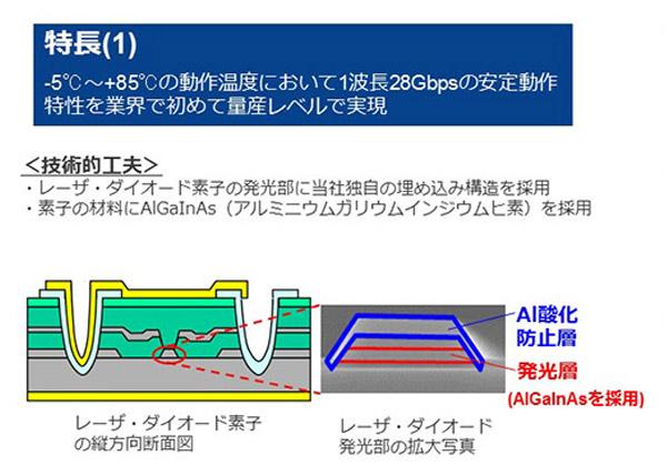 ルネサス,100Gb/s向けDFB LDを発売