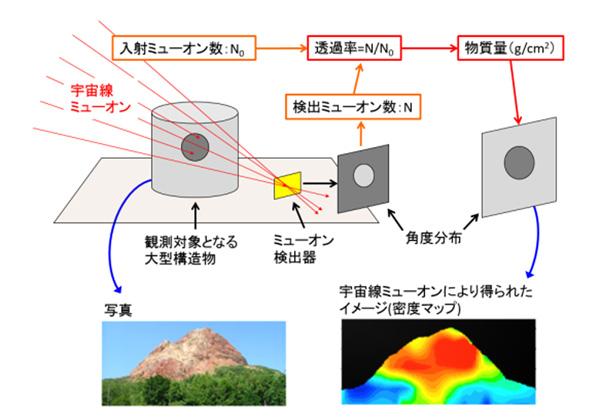 名大ら,宇宙線でピラミッドの空間を発見