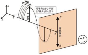 レーザー光を操る-偏光