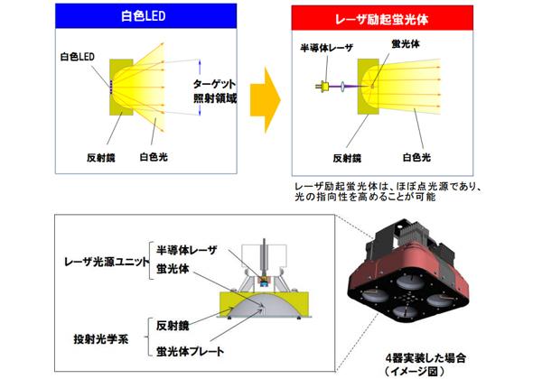 IDECら,半導体レーザーの高効率スポット照明を開発