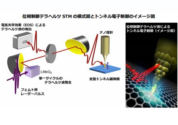横国大ら,位相制御したテラヘルツ波でトンネル電子を操作