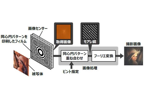 日立,動画撮影後にピント調整できるレンズレスカメラを開発