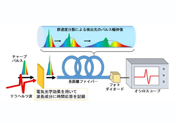 横国大ら,テラヘルツ波を高速に測定する手法を開発