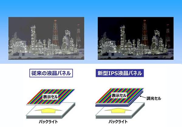 パナ,コントラスト比100万:1以上の液晶パネル開発