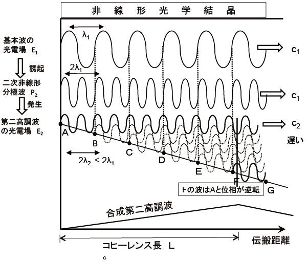 レーザービームを繰る-波長変換同じカテゴリの連載記事PICK UP話題のセミナー展示会情報転職情報