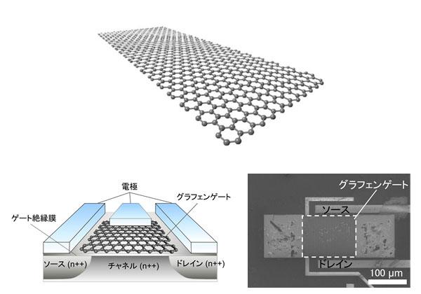 富士通研,高感度グラフェンガスセンサーを開発