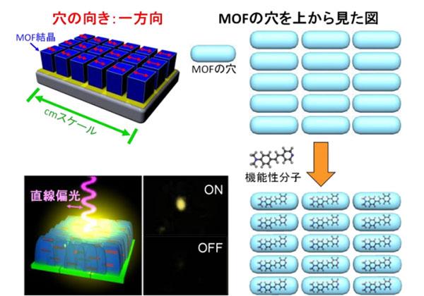 府大ら,大面積ナノ多孔材料の作成に成功