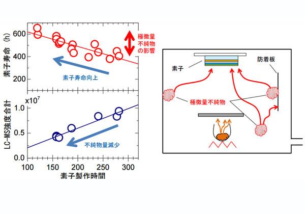 九大ら,有機ELの耐久性と微小不純物の関係を発見