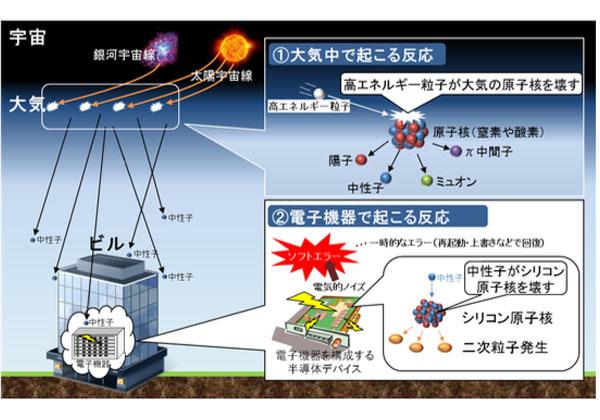 NTTら,宇宙線による電子機器の誤動作を再現
