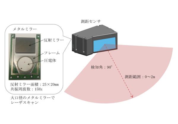 船井電機,新規光走査素子で測距センサーを開発