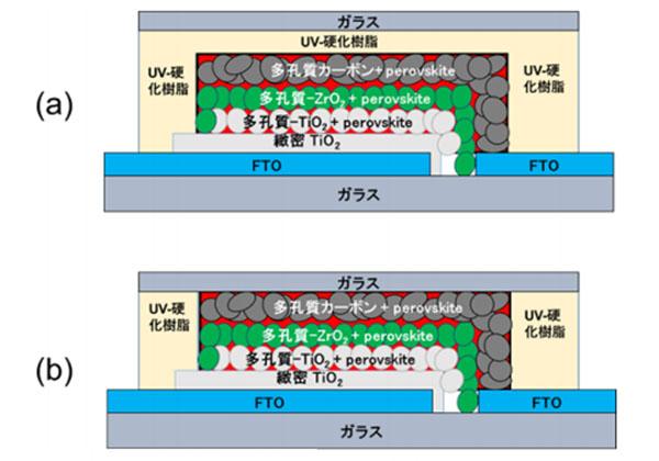 兵庫県立大ら,高温下で長寿命のペロブスカイト太陽電池を開発