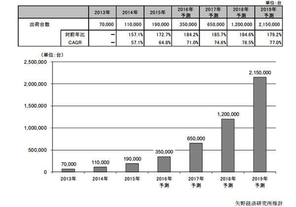 2015年の世界の3Dプリンター出荷台数は19万台
