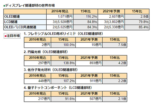 OLED関連部材市場,2021年には2,607億円に