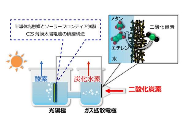 昭和シェル,人工光合成で水と二...